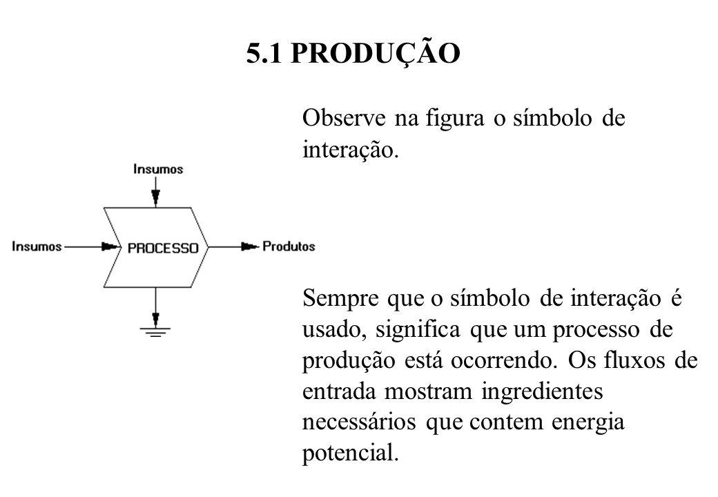 Observe na figura o símbolo de interação.