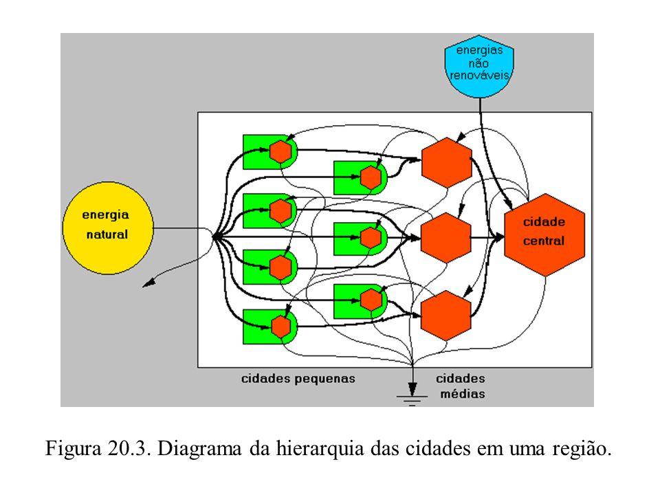 Figura 20.3. Diagrama da hierarquia das cidades em uma região.