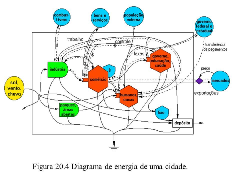 Figura 20.4 Diagrama de energia de uma cidade.