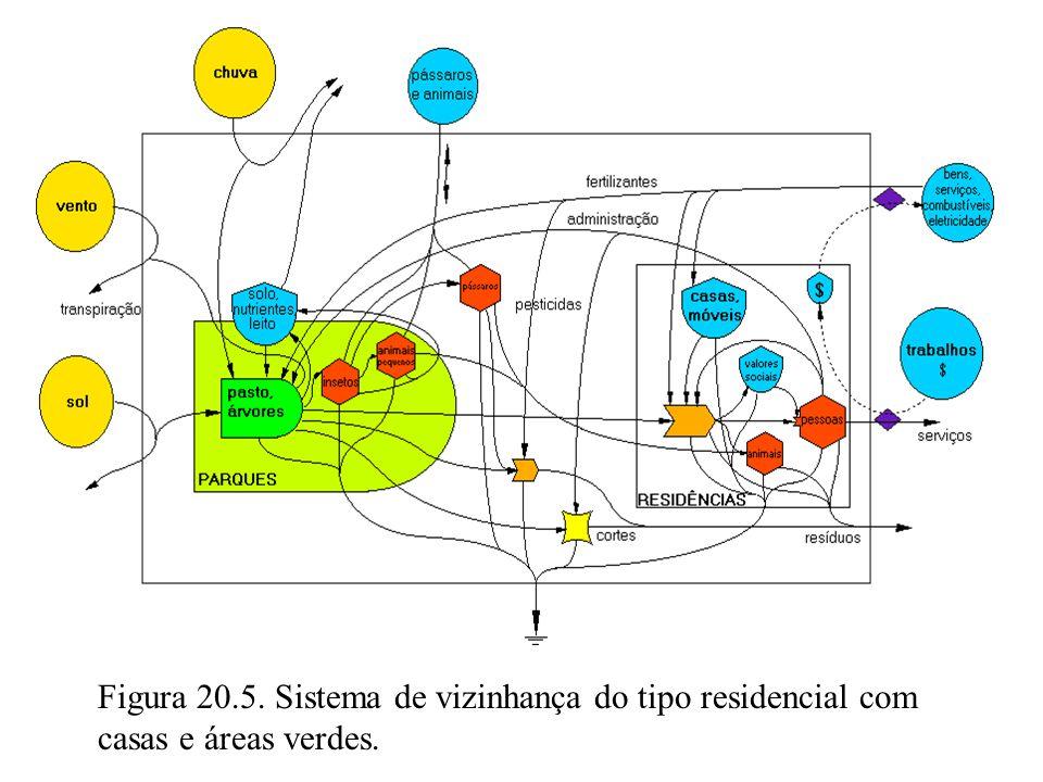 Figura 20.5. Sistema de vizinhança do tipo residencial com casas e áreas verdes.
