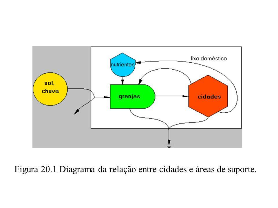 Figura 20.1 Diagrama da relação entre cidades e áreas de suporte.