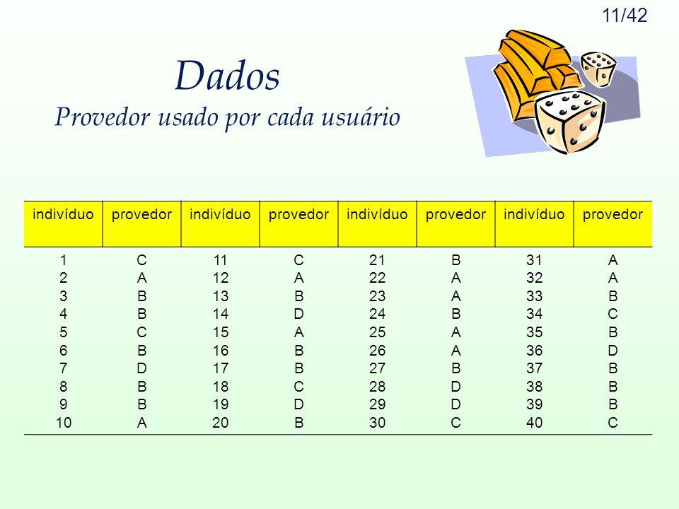 Dados Provedor usado por cada usuário