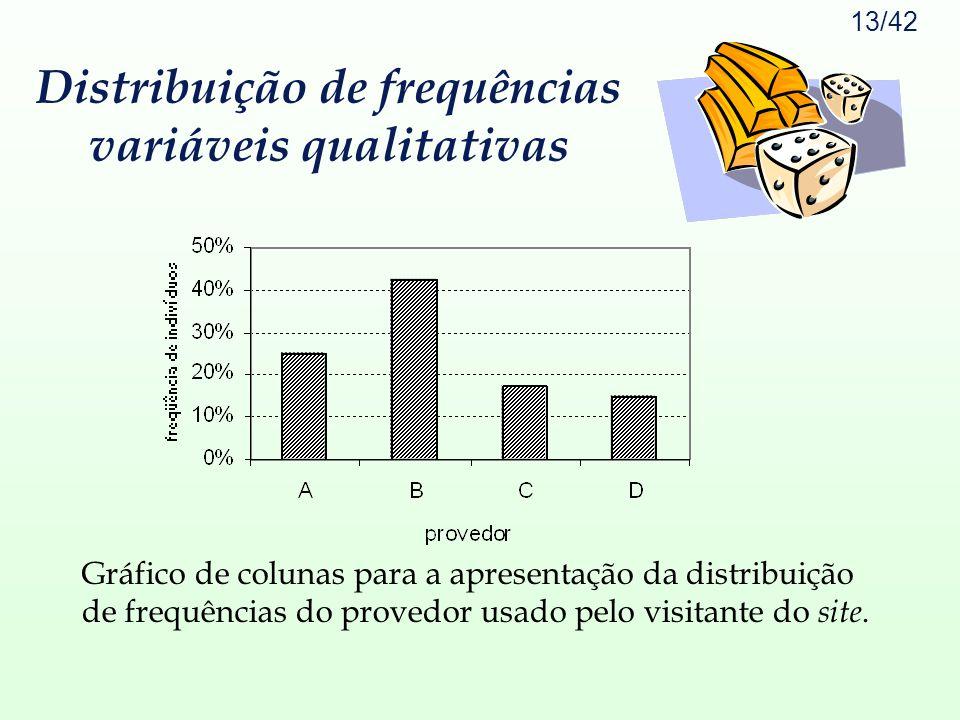 Distribuição de frequências variáveis qualitativas