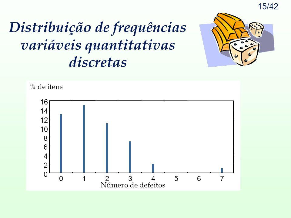 Distribuição de frequências variáveis quantitativas discretas