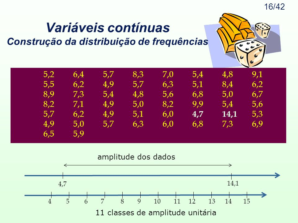Variáveis contínuas Construção da distribuição de frequências