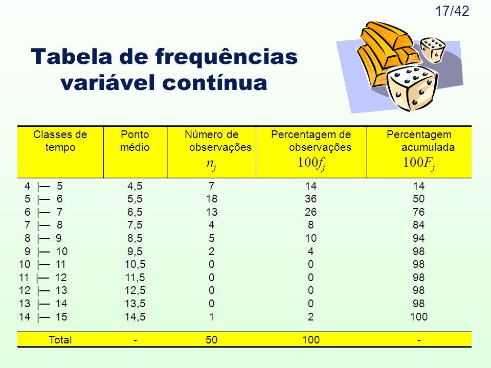 Tabela de frequências variável contínua