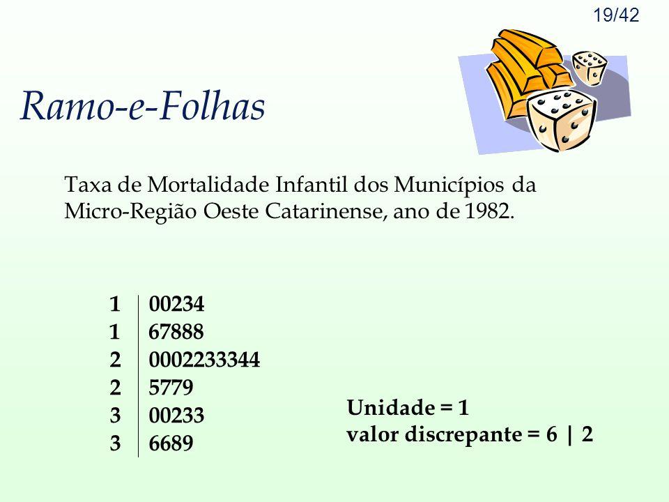 Ramo-e-Folhas Taxa de Mortalidade Infantil dos Municípios da Micro-Região Oeste Catarinense, ano de 1982.