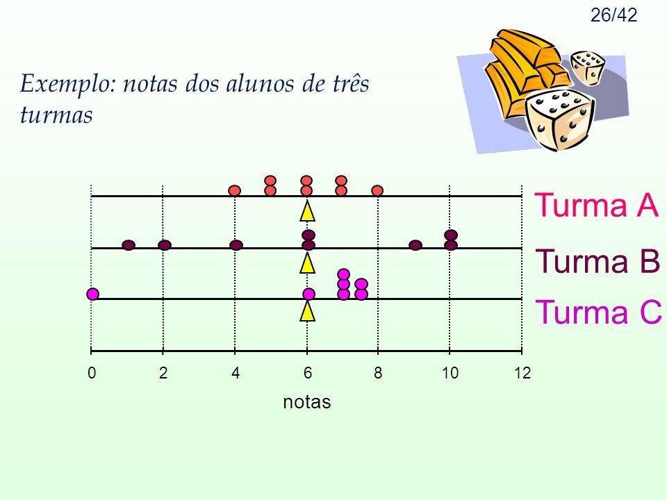 Exemplo: notas dos alunos de três turmas