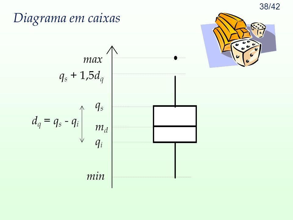Diagrama em caixas qs + 1,5dq qi md qs max min dq = qs - qi