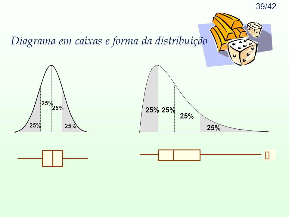 Diagrama em caixas e forma da distribuição