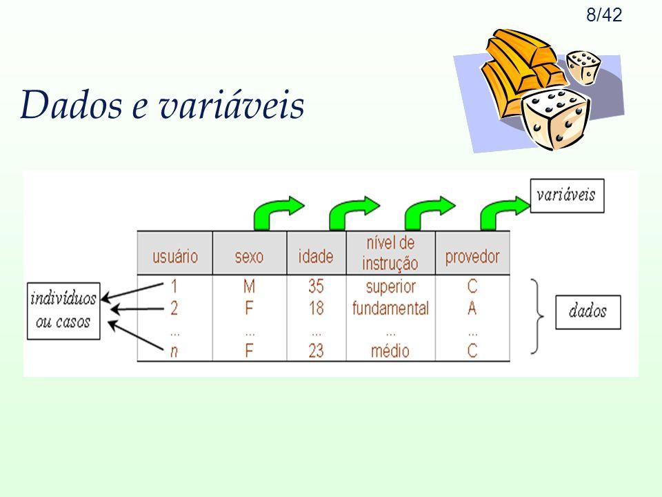 Dados e variáveis
