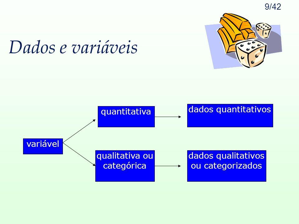 Dados e variáveis variável qualitativa ou categórica quantitativa