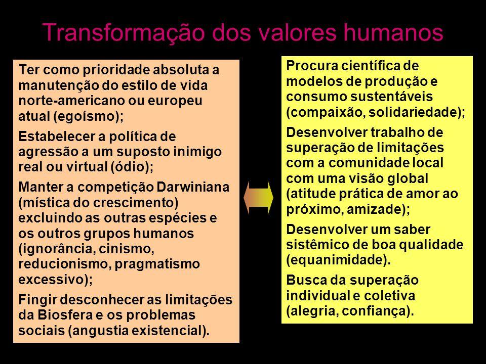 Transformação dos valores humanos