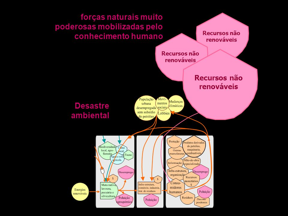 forças naturais muito poderosas mobilizadas pelo conhecimento humano