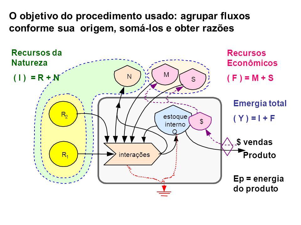O objetivo do procedimento usado: agrupar fluxos conforme sua origem, somá-los e obter razões