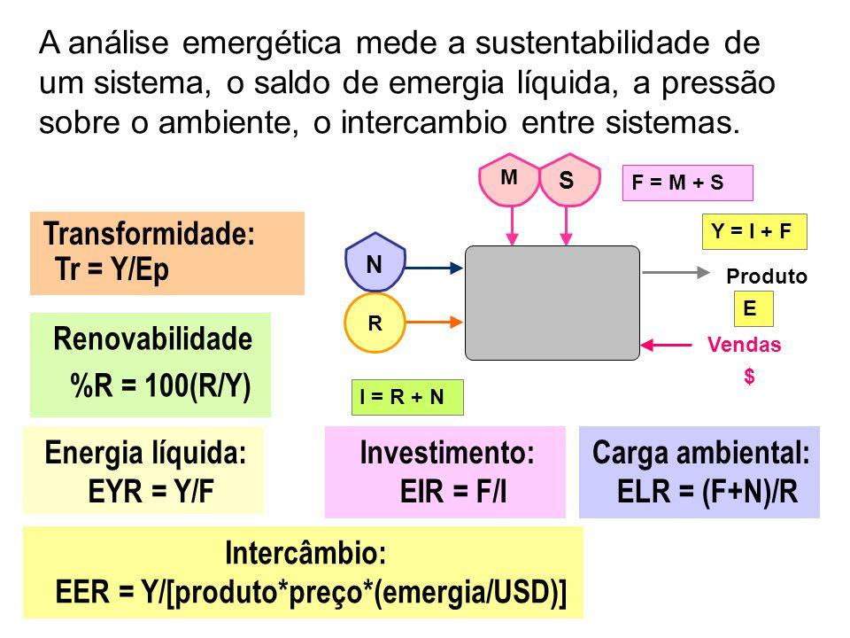 Transformidade: Tr = Y/Ep