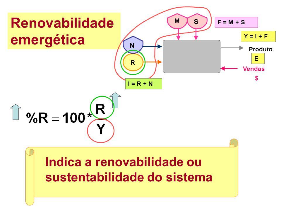 Renovabilidade emergética