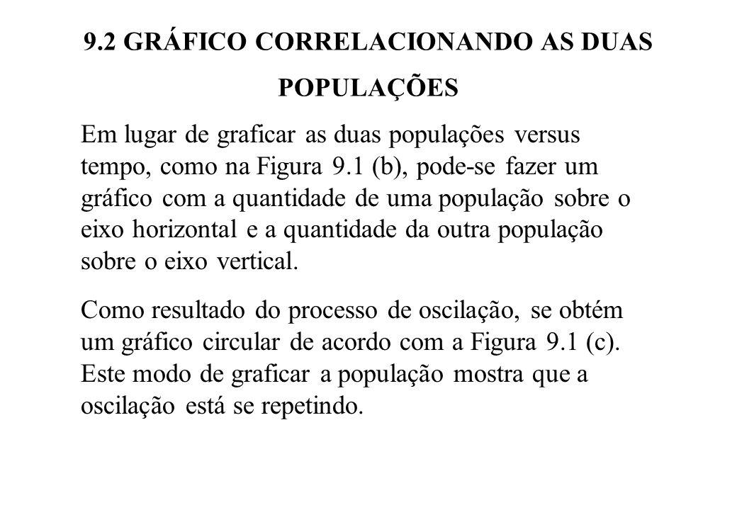 9.2 GRÁFICO CORRELACIONANDO AS DUAS POPULAÇÕES