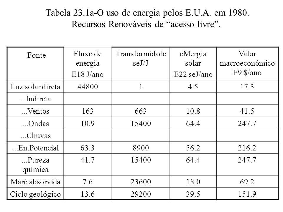 Valor macroeconômico E9 $/ano