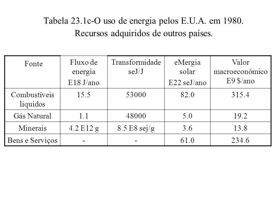 Tabela 23. 1c-O uso de energia pelos E. U. A. em 1980