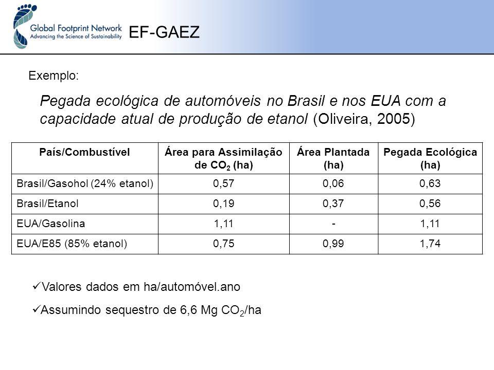 Área para Assimilação de CO2 (ha)