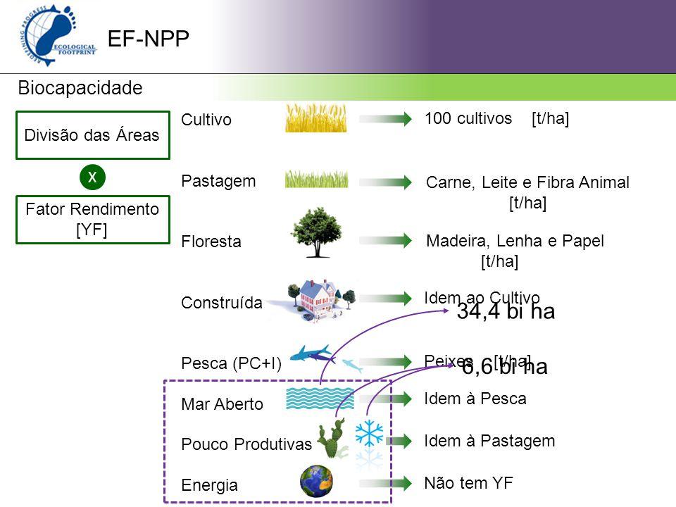 EF-NPP 34,4 bi ha 6,6 bi ha Biocapacidade Cultivo Pastagem Floresta