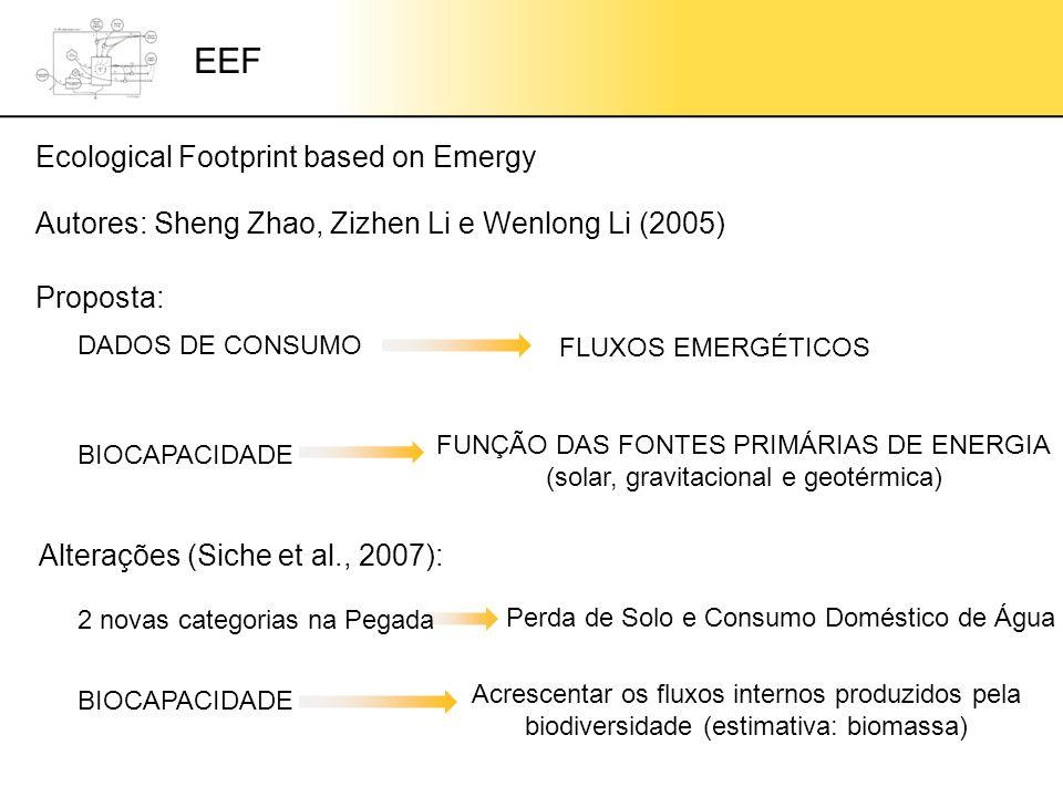 EEF Ecological Footprint based on Emergy