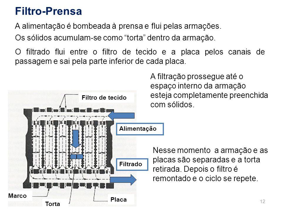 Filtro-Prensa A alimentação é bombeada à prensa e flui pelas armações.