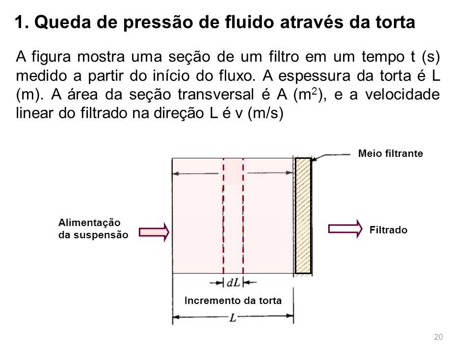 1. Queda de pressão de fluido através da torta