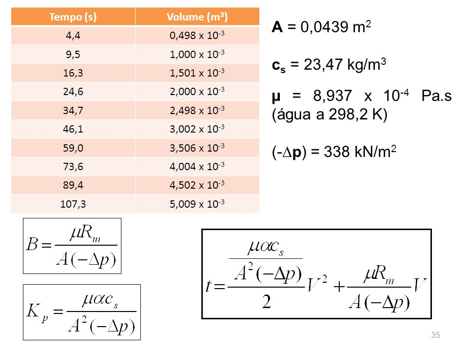 A = 0,0439 m2 cs = 23,47 kg/m3 µ = 8,937 x 10-4 Pa.s (água a 298,2 K)