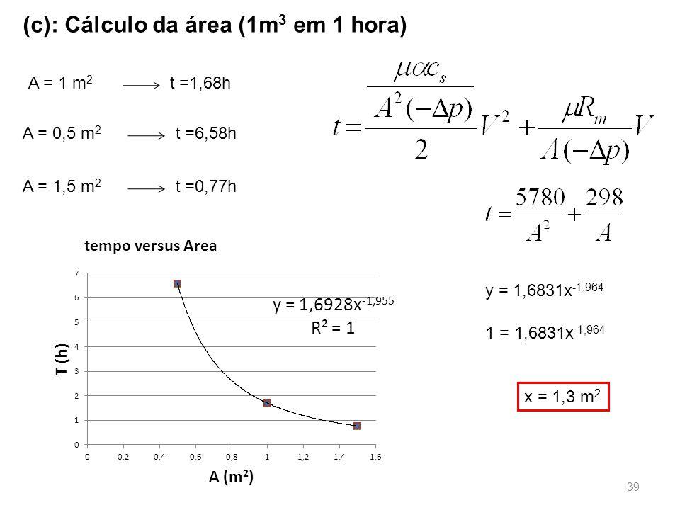 (c): Cálculo da área (1m3 em 1 hora)