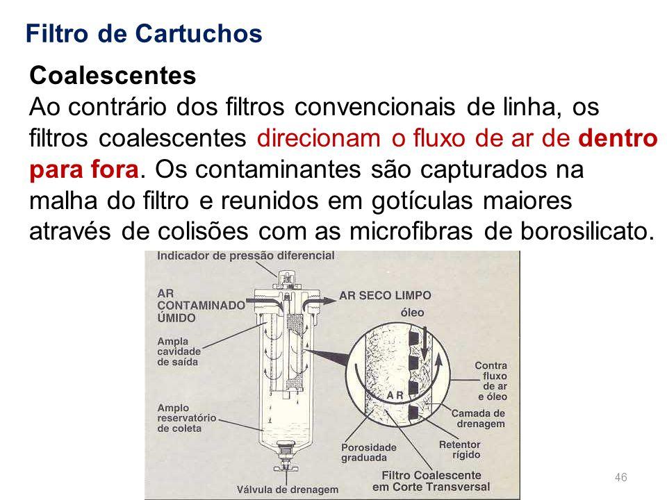 Filtro de Cartuchos Coalescentes.