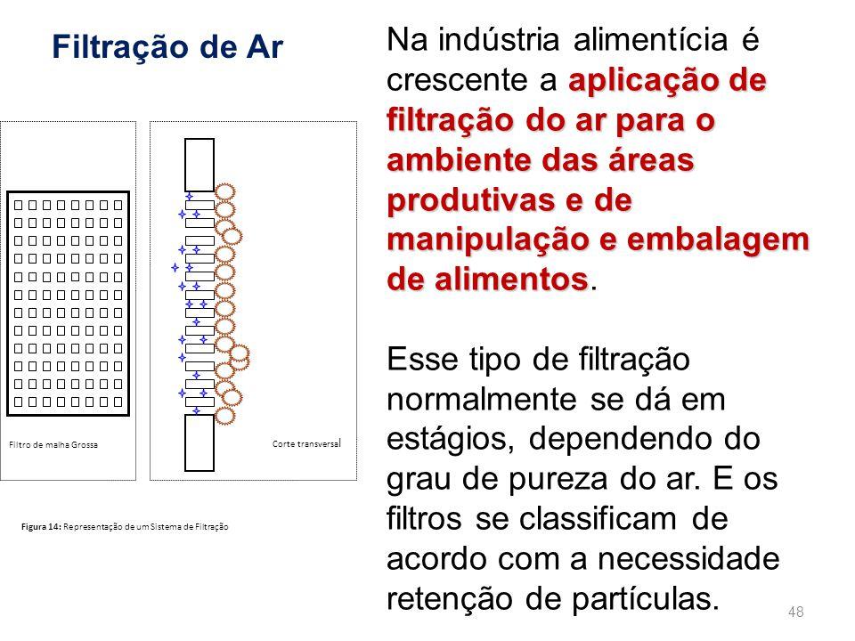 Na indústria alimentícia é crescente a aplicação de filtração do ar para o ambiente das áreas produtivas e de manipulação e embalagem de alimentos.