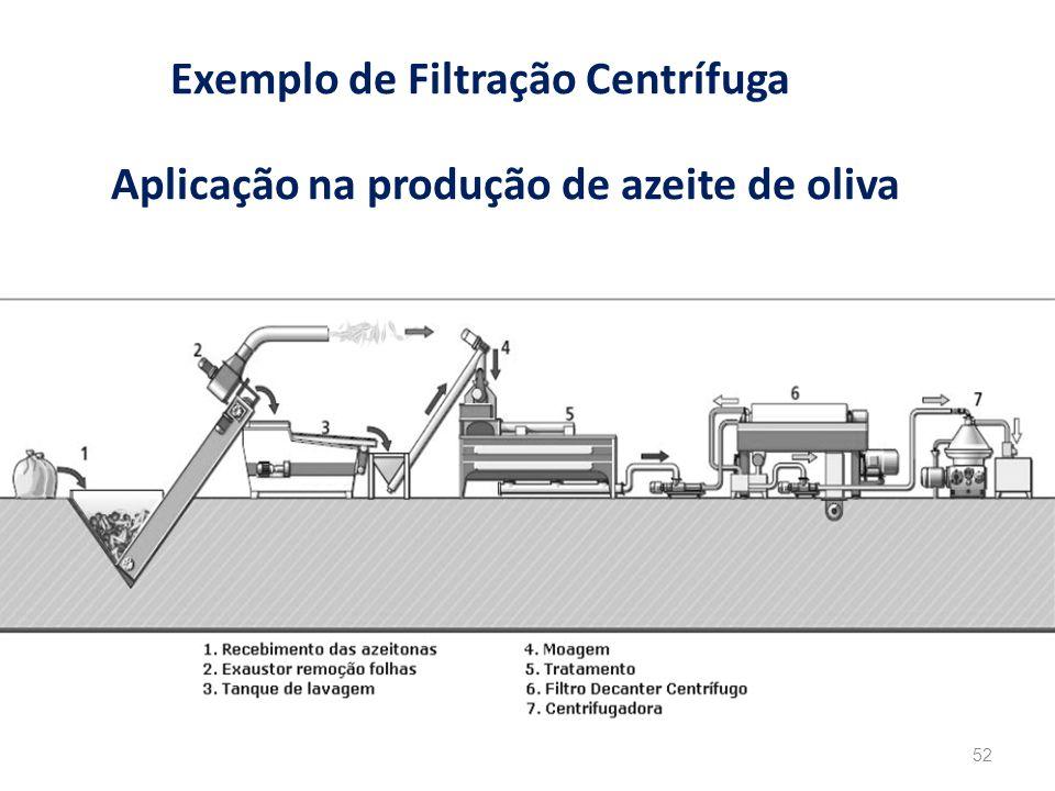 Exemplo de Filtração Centrífuga