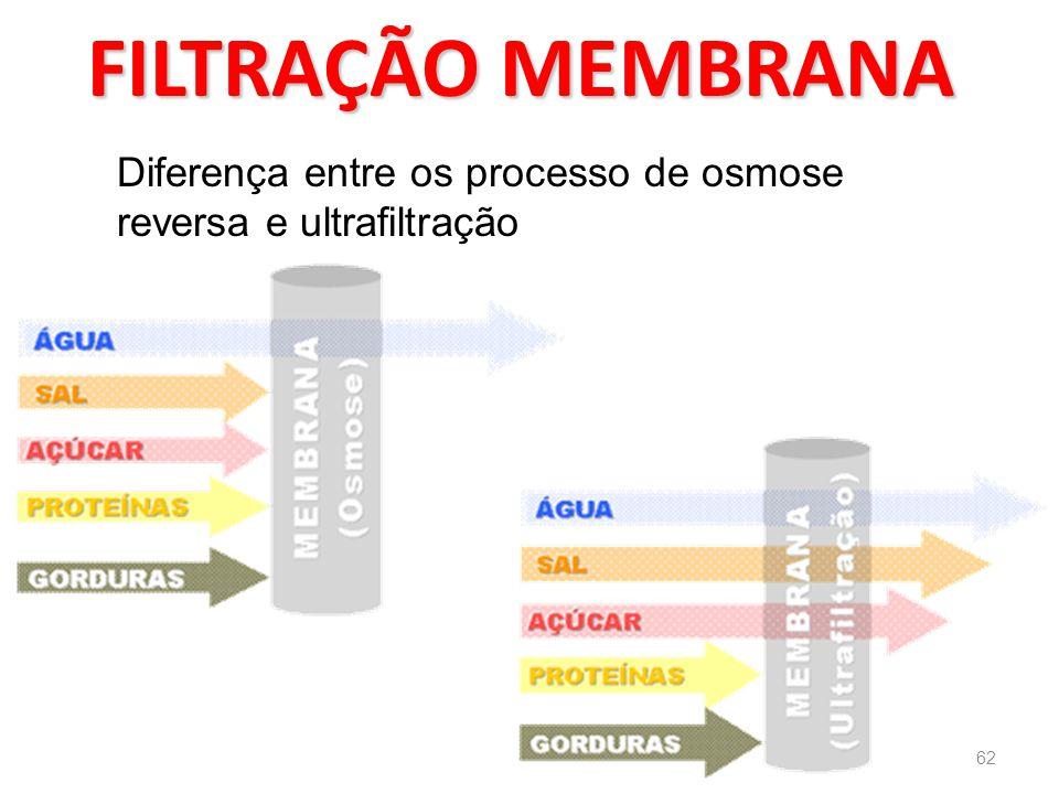 FILTRAÇÃO MEMBRANA Diferença entre os processo de osmose reversa e ultrafiltração