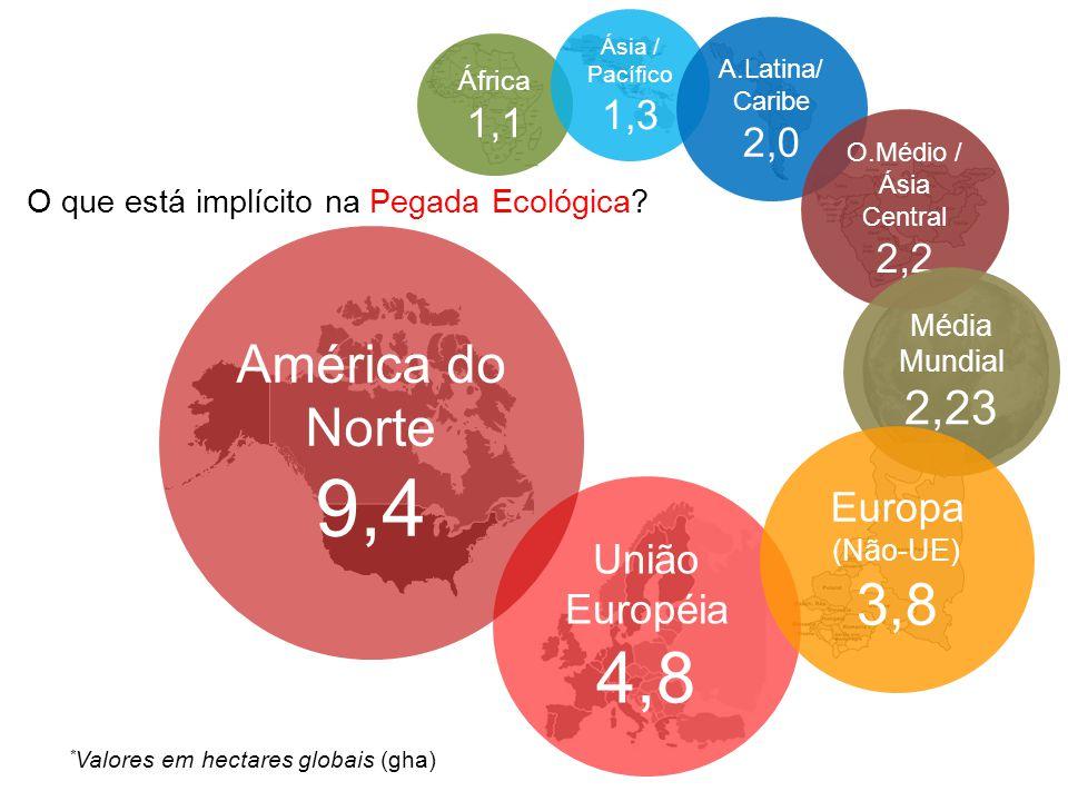 9,4 4,8 3,8 América do Norte 2,23 1,3 1,1 2,0 2,2 Europa (Não-UE)