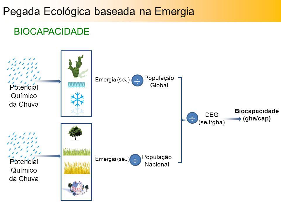 Biocapacidade (gha/cap)