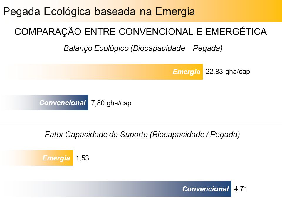 COMPARAÇÃO ENTRE CONVENCIONAL E EMERGÉTICA