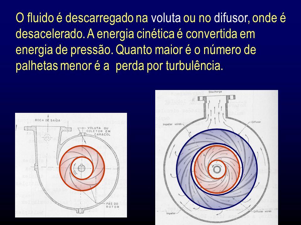 O fluido é descarregado na voluta ou no difusor, onde é desacelerado