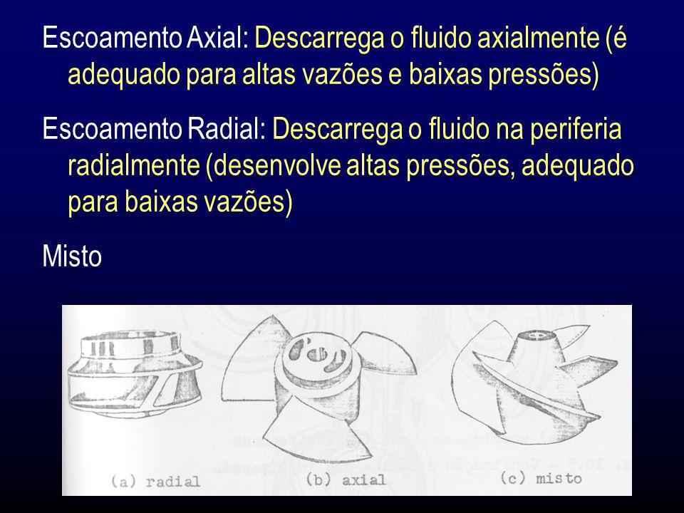 Escoamento Axial: Descarrega o fluido axialmente (é adequado para altas vazões e baixas pressões)