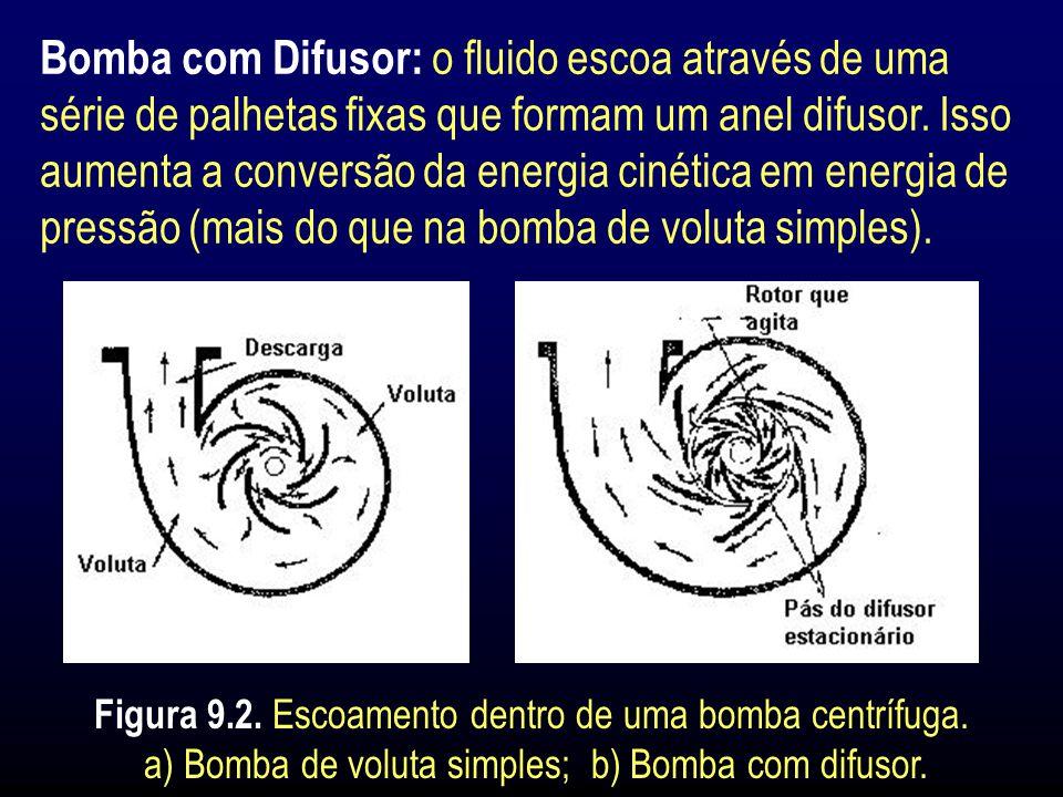 Bomba com Difusor: o fluido escoa através de uma série de palhetas fixas que formam um anel difusor. Isso aumenta a conversão da energia cinética em energia de pressão (mais do que na bomba de voluta simples).