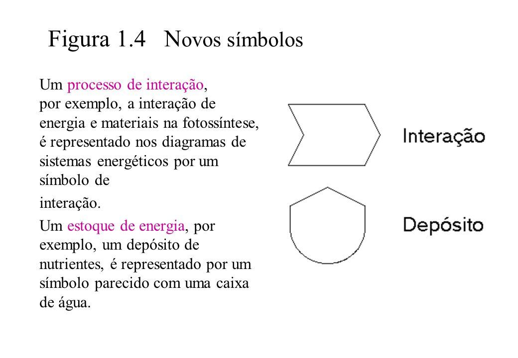 Figura 1.4 Novos símbolos