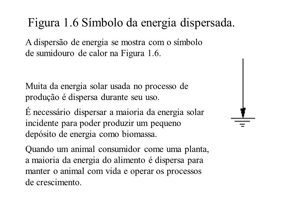 Figura 1.6 Símbolo da energia dispersada.