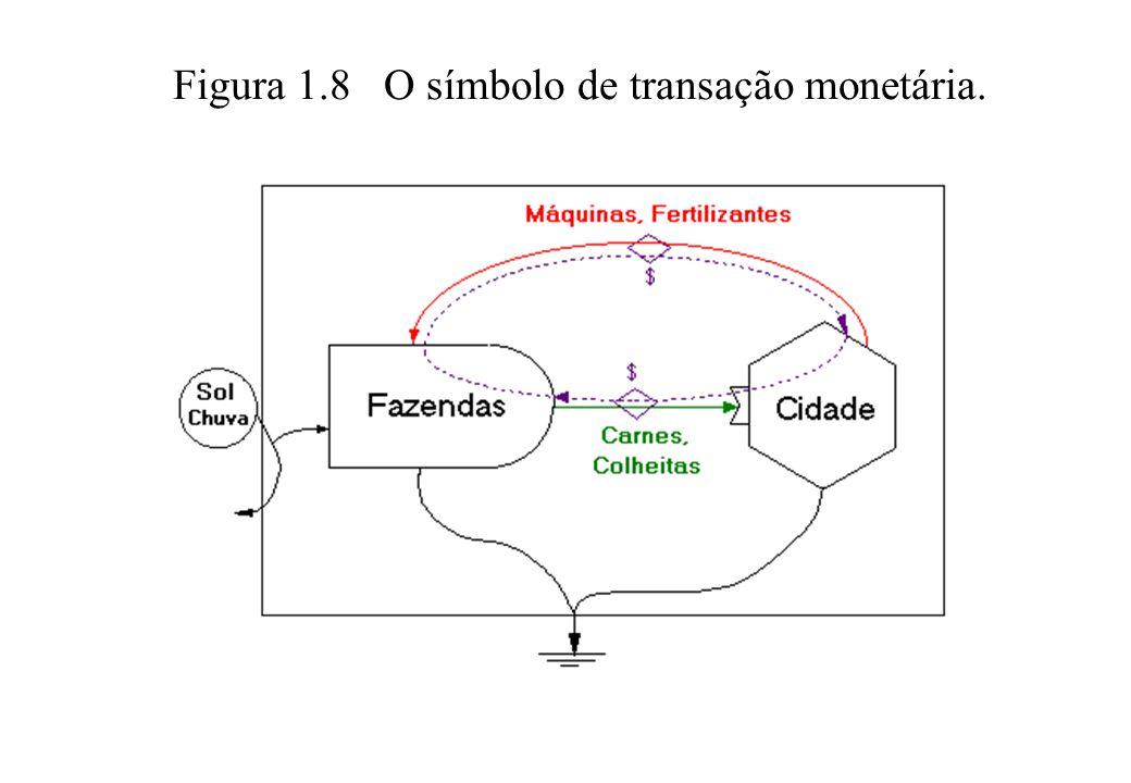 Figura 1.8 O símbolo de transação monetária.