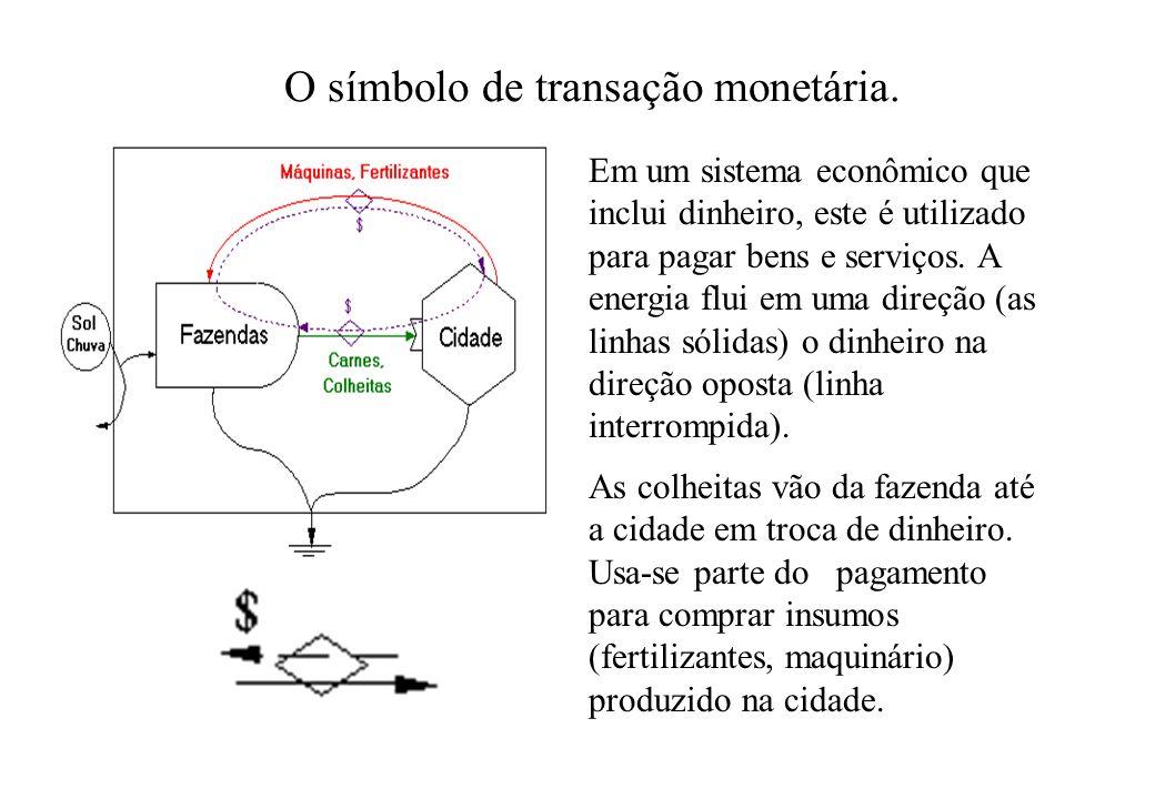 O símbolo de transação monetária.