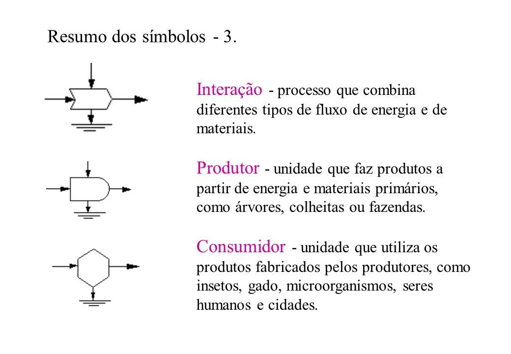 Resumo dos símbolos - 3. Interação - processo que combina diferentes tipos de fluxo de energia e de materiais.