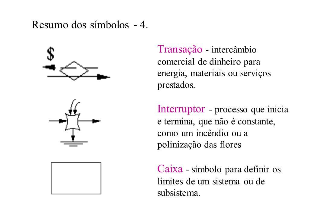 Resumo dos símbolos - 4. Transação - intercâmbio comercial de dinheiro para energia, materiais ou serviços prestados.