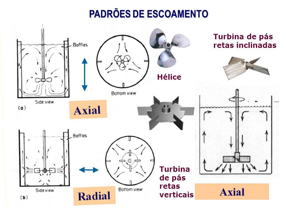 Axial PADRÕES DE ESCOAMENTO Turbina de pás retas inclinadas Hélice
