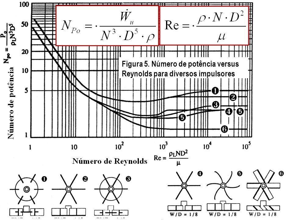 Figura 5. Número de potência versus Reynolds para diversos impulsores