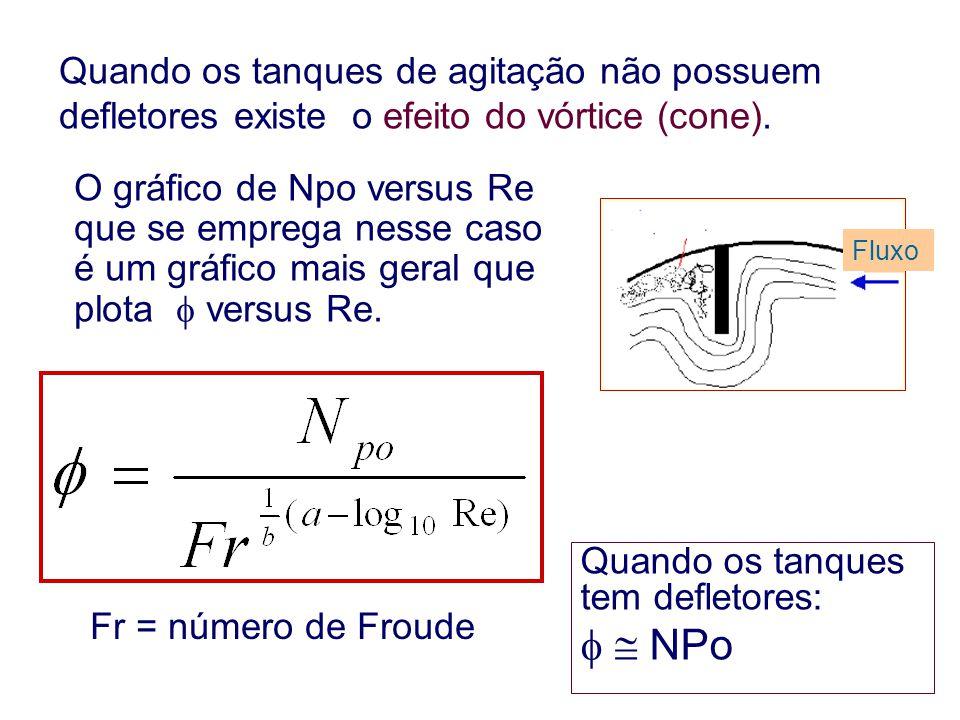 Quando os tanques de agitação não possuem defletores existe o efeito do vórtice (cone).